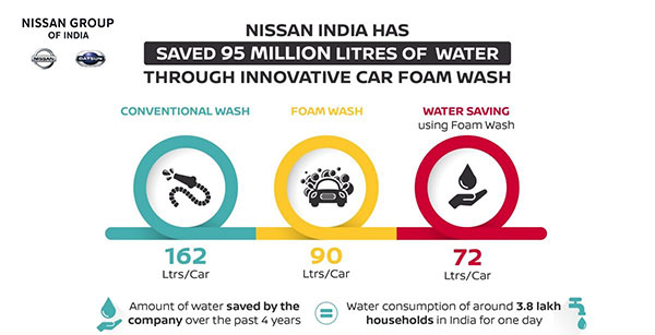 NISSAN INDIA SAVES OF WATER